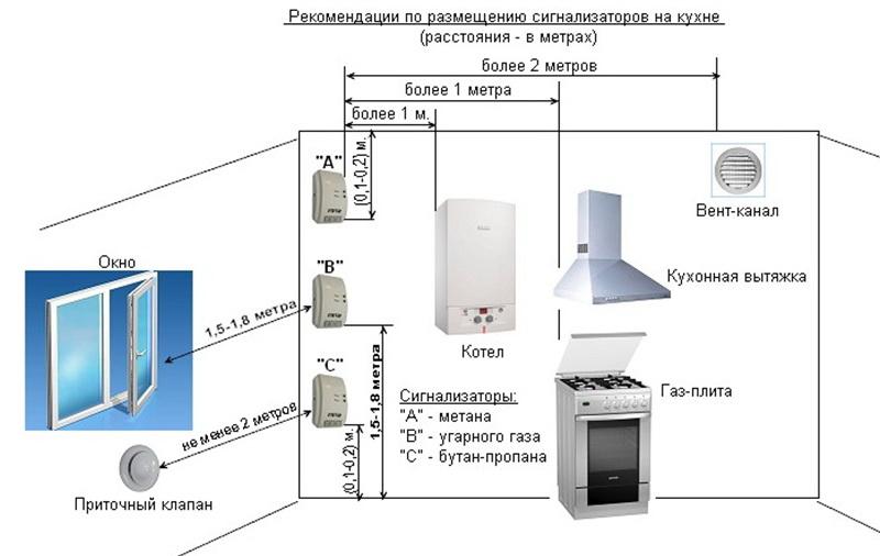 установка газовых сигнализаторов