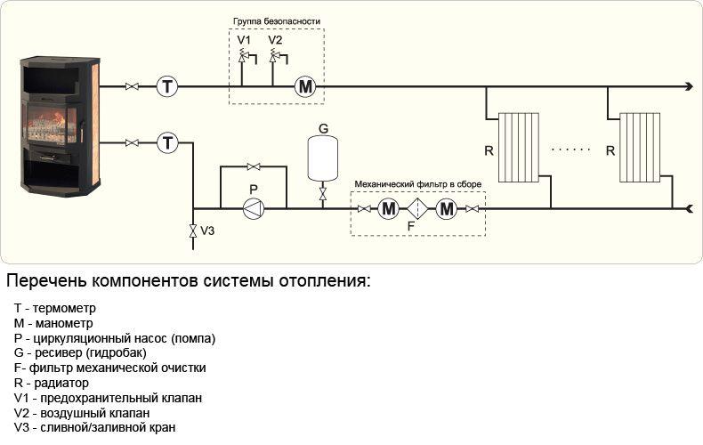 Водяное отопление от русской печи своими руками